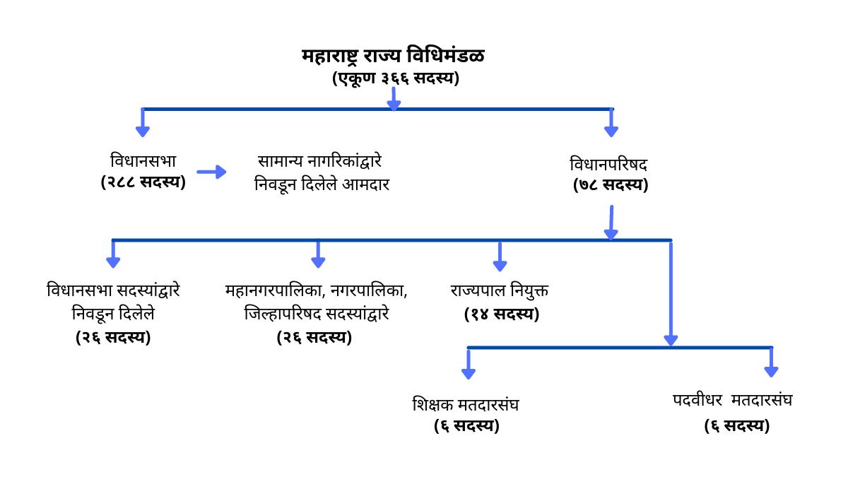 महाराष्ट्र विधानसभा माहिती मराठी vidhan parishad maharashtra in marathi